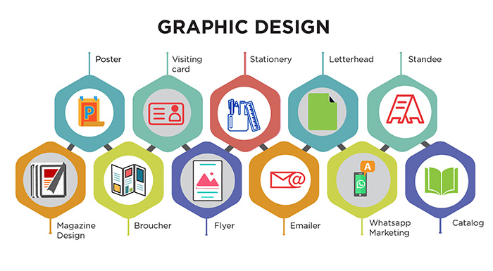 How Significant is Graphic Design for a Business?
